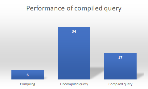 Performance of compiled queries in Entity Framework Core 2 0