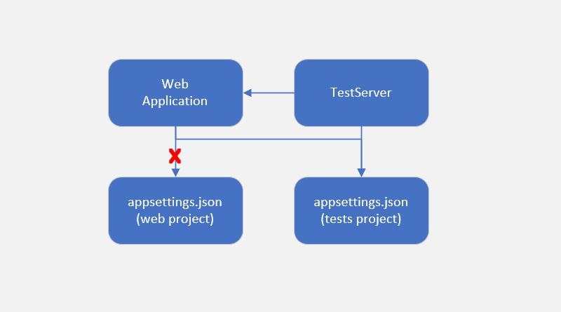 Custom appsettings.json for integration tests